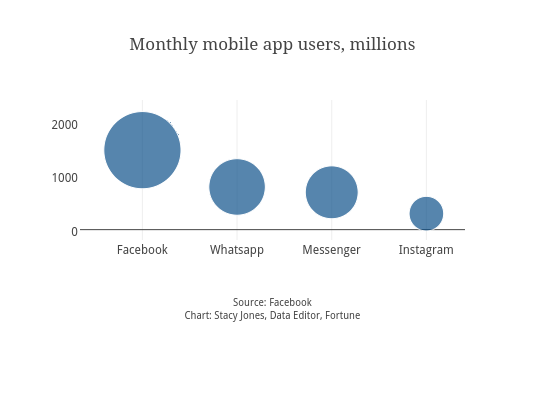 Monthly mobile app users, millions