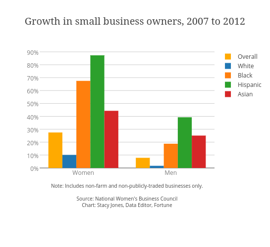 Growth in small business owners, 2007 to 2012
