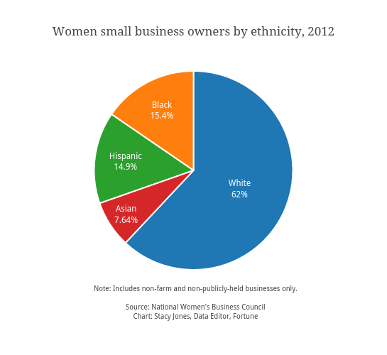 Women small business owners by ethnicity, 2012