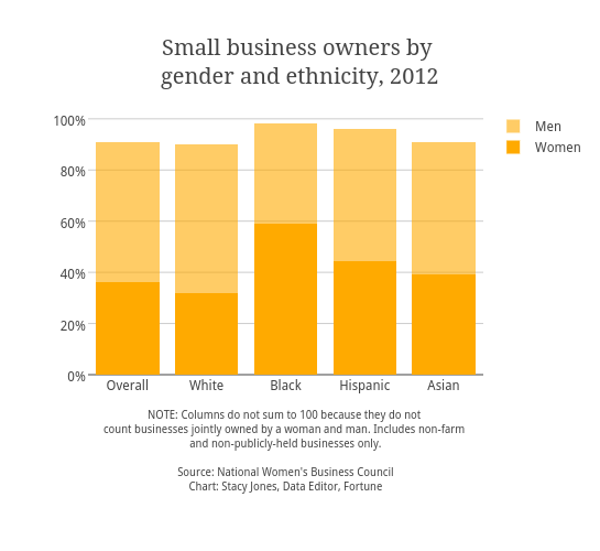 Small business owners by <br>gender and ethnicity, 2012