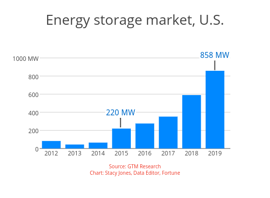 Batteries: A record-breaking year for energy storage in the U S
