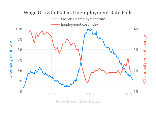Wage Growth Flat as Unemployment Rate Falls | scatter chart made by Stacyannj | plotly