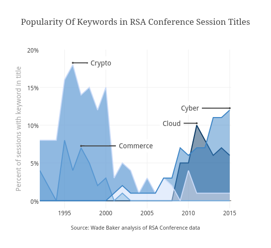 Popularity Of Keywords in RSA Conference Session Titles | filled line chart made by Stacyannj | plotly