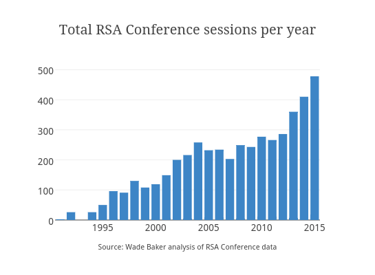 Total RSA Conference sessions per year | bar chart made by Stacyannj | plotly