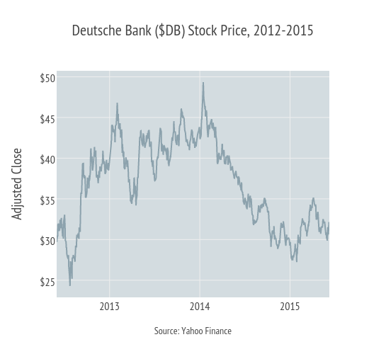 Deutsche Bank's woes: How investment banking lost its mojo
