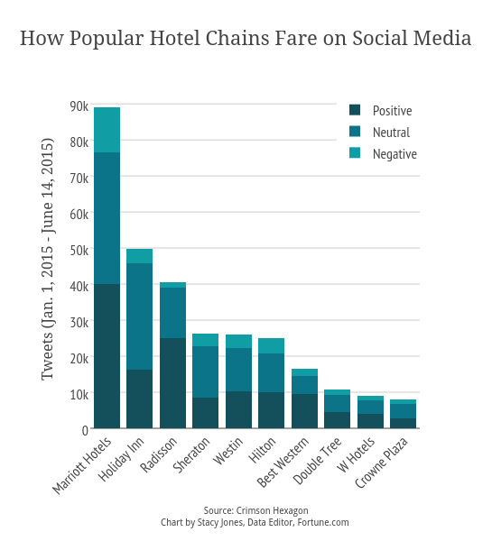 How Popular Hotel Chains Fare on Social Media