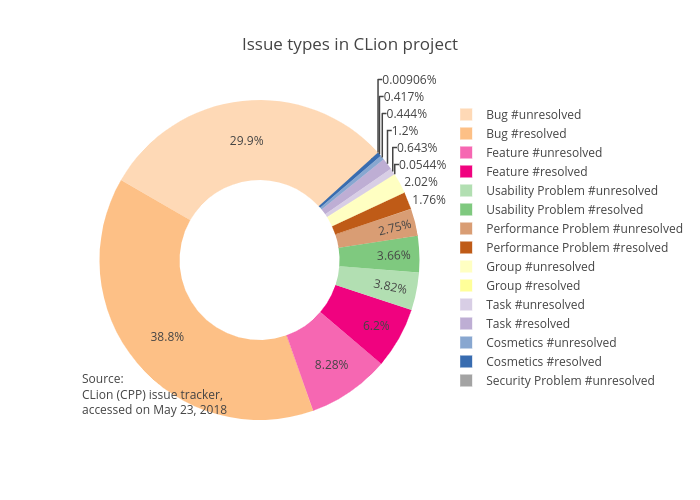 Issue types in CLion project: v0