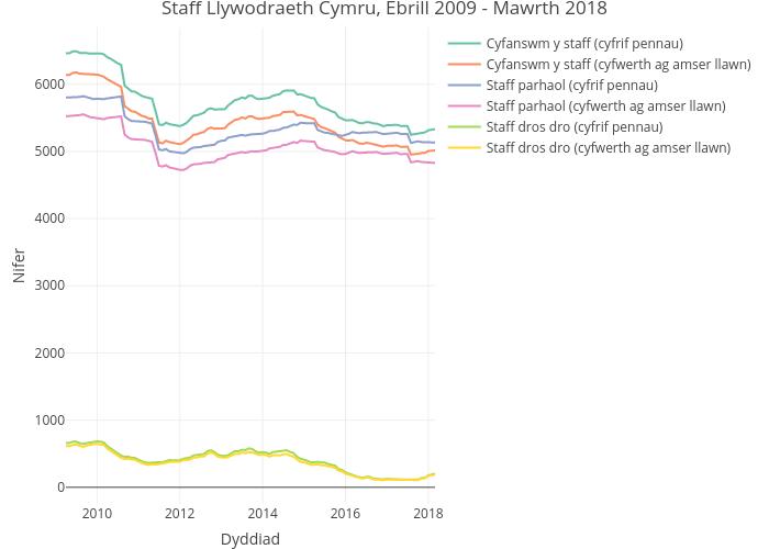 Staff Llywodraeth Cymru, Ebrill 2009 - Mawrth 2018 | line chart made by Statiaith | plotly