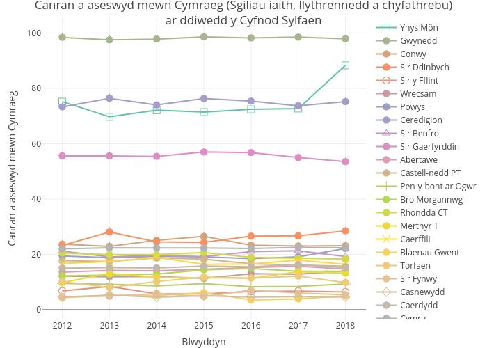 Canran a aseswyd mewn Cymraeg (Sgiliau iaith, llythrennedd a chyfathrebu)ar ddiwedd y Cyfnod Sylfaen | line chart made by Statiaith | plotly