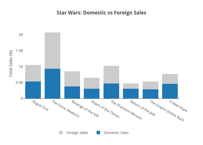 Star Wars - Domestic vs International copy