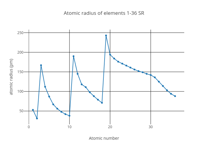 Atomic radius of elements 1 36 sr line chart made by atomic radius of elements 1 36 sr line chart made by stephenrodgers plotly ccuart Gallery