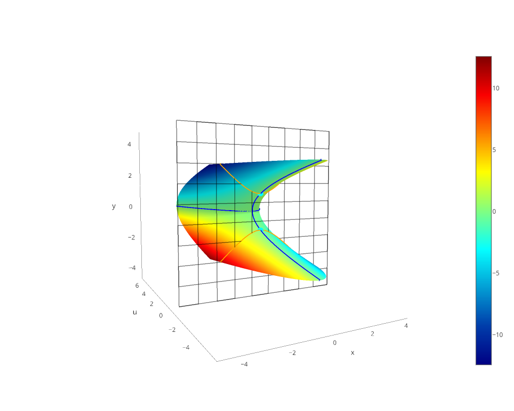 surface made by Stephenwelch | plotly