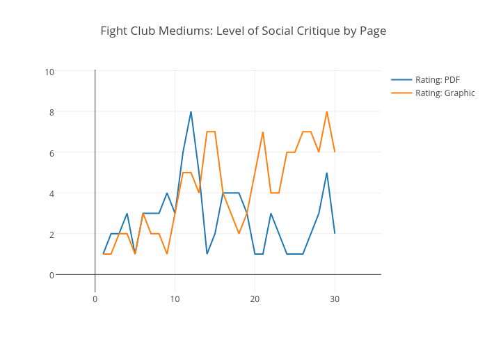 Fight Club Mediums: Level of Social Critique by Page