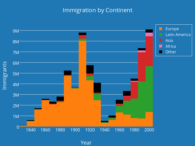 immigration by continent