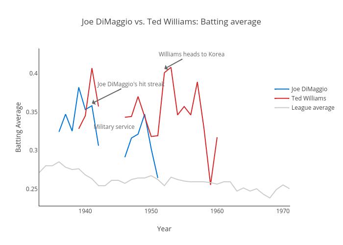 Joe DiMaggio vs. Ted Williams: Batting average | line chart made by Storybench | plotly