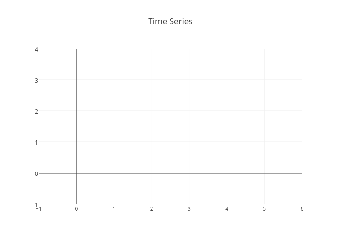 Time Series | line chart made by Streaming-demos | plotly