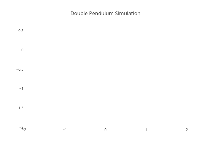 Double Pendulum Simulation | line chart made by Streaming-demos | plotly