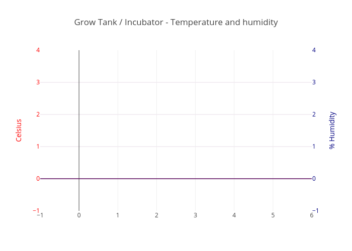 Grow Tank / Incubator - Temperature and humidity | scatter chart made by Studio7 | plotly