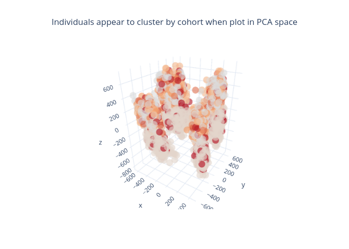 Individuals appear to cluster by cohort when plot in PCA space | scatter3d made by Subroutines | plotly