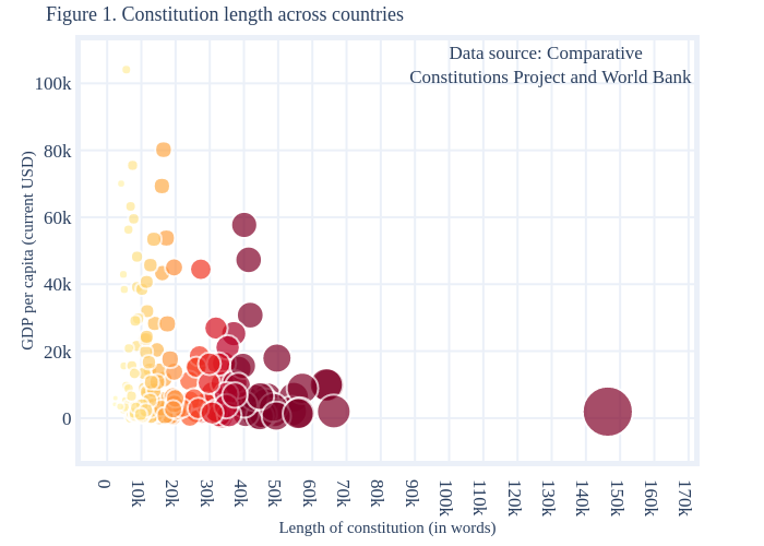 Figure 1. Constitution length across countries | scatter chart made by Surbhib | plotly