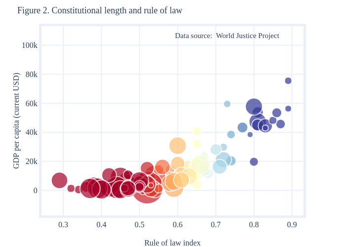 Figure 2. Constitutional length and rule of law   scatter chart made by Surbhib   plotly