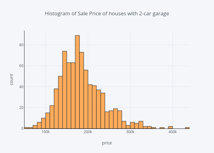 Plotly Histogram