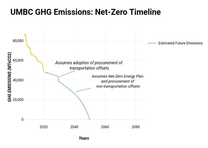 UMBC GHG Emissions: Net-Zero Timeline   line chart made by Sustainableumbc   plotly