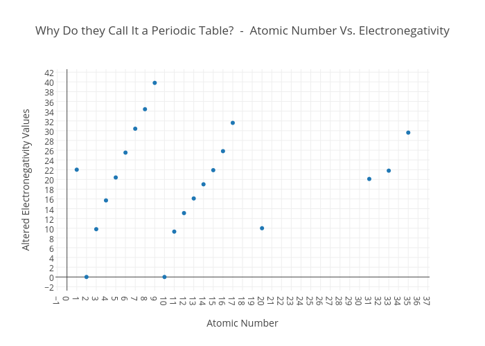 Do they call it a periodic table atomic number vs why do they call it a periodic table atomic number vs electronegativity scatter chart made by urtaz Image collections