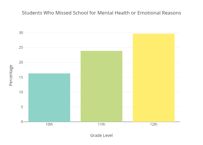 Students Who Missed School for Mental Health or Emotional Reasons | bar chart made by Sverma1 | plotly