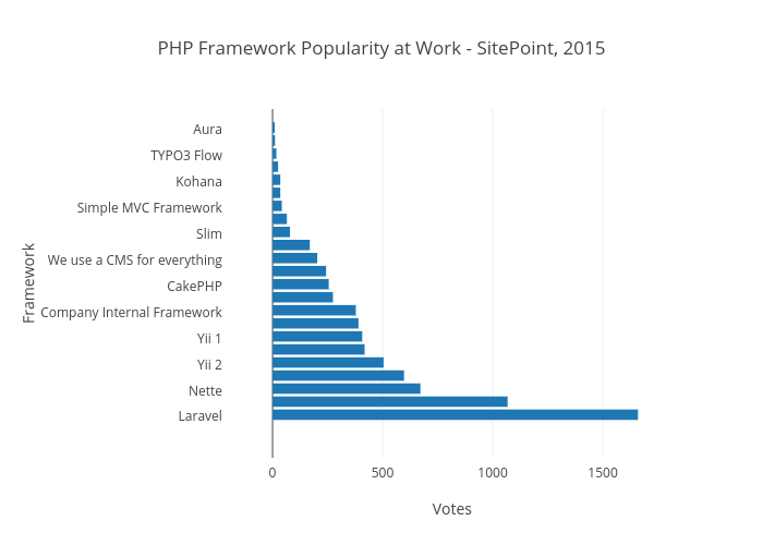 PHP Framework Popularity at Work - SitePoint, 2015