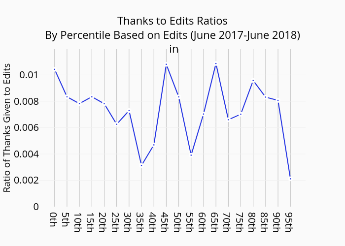 Thanks to Edits Ratios By Percentile Based on Edits (June 2017-June 2018)  in  | line chart made by Swagoel | plotly