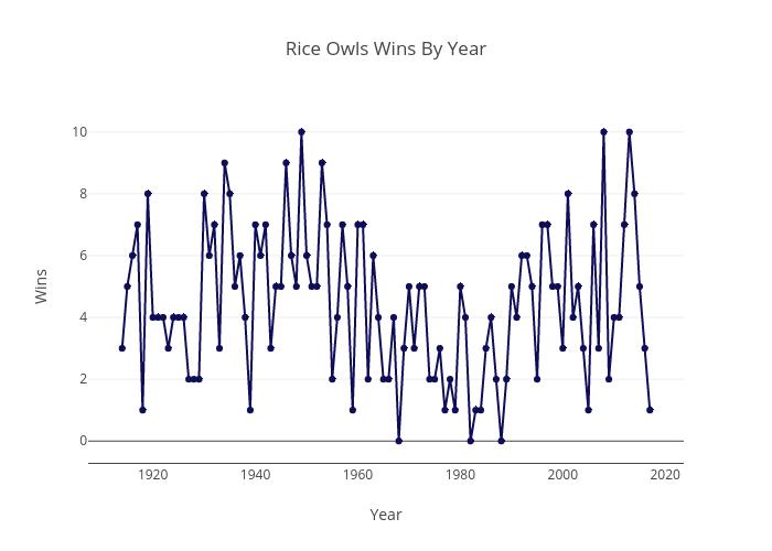Rice Owl Wins