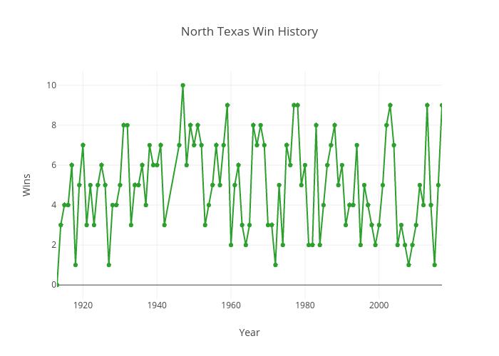 North Texas Wins