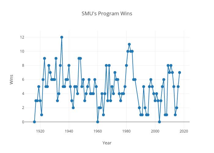 SMU Wins