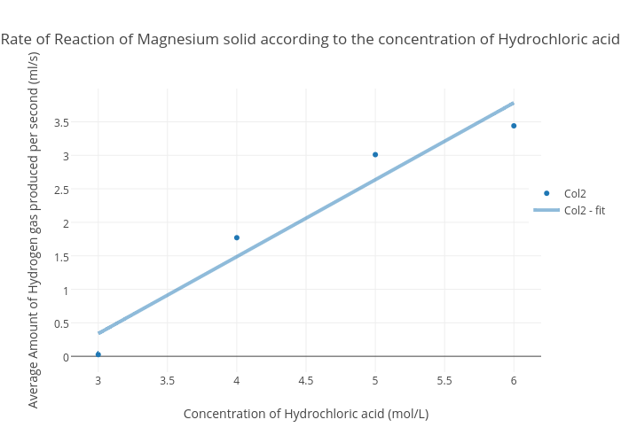 the concentration of hydrochloric acid essay Extracts from this document introduction investigating the effect of acid concentration on marble chips planning: the aim of this practical is to investigate the effect of varying acid.
