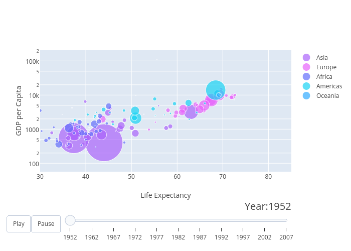 GDP per Capita vs Life Expectancy | scatter chart made by T.h.ingraham | plotly