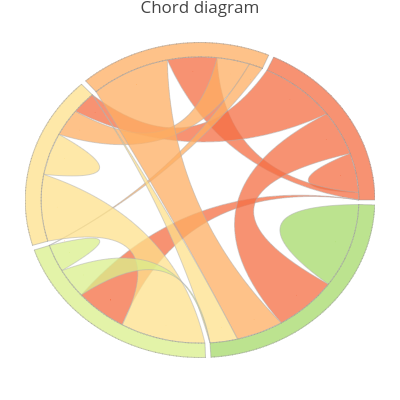 Chord diagram | line chart made by Takanori | plotly
