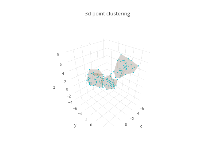 3d point clustering | scatter3d made by Takanori | plotly