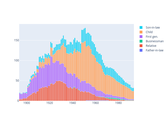 Father-in-law, Relative, Businessman, First gen., Child, Son-in-law   stacked bar chart made by Tammyhepps   plotly