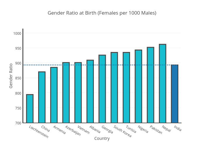 Ranking Countries Based on Skewed Gender Ratio at Birth