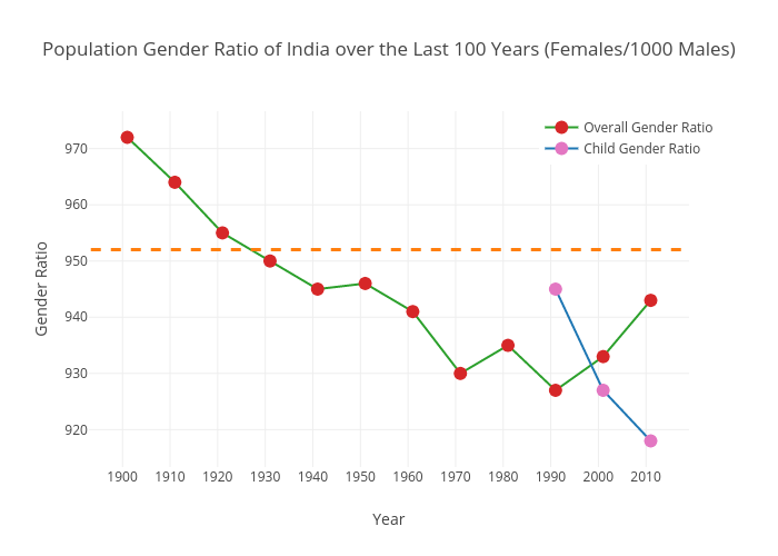 Indian Population Gender Ratio over the Past 100 Years