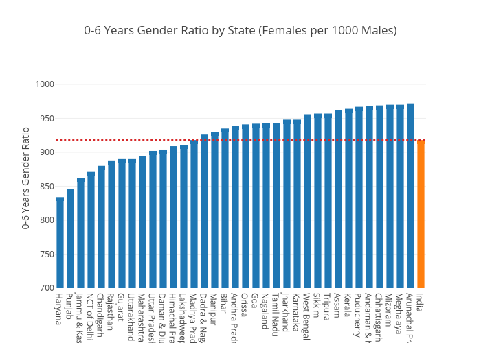 0-6 Years Gender Ratio by State