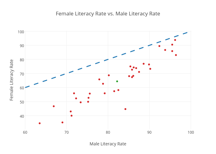 Female Literacy Rate vs. Male Literacy Rate