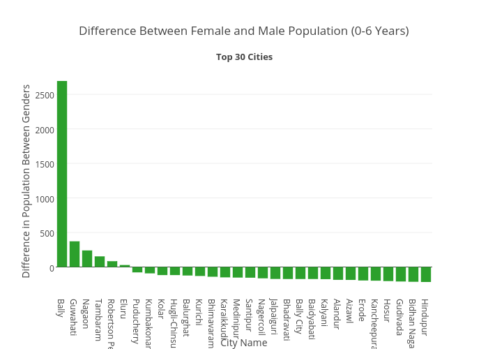 Difference Between 0-6 Years Old Male and Female Population_Top 30 Cities