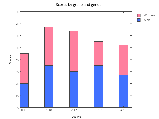 Scores by group and gender | stacked bar chart made by Tarzzz | plotly