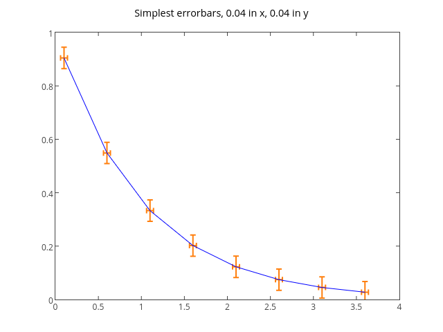 Simplest errorbars, 0.04 in x, 0.04 in y | line chartwith vertical error bars made by Tarzzz | plotly