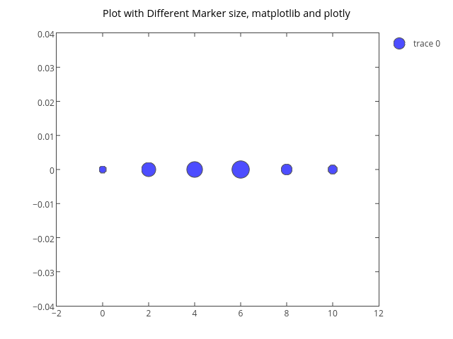 Matplotlib Lines and markers | Examples | Plotly