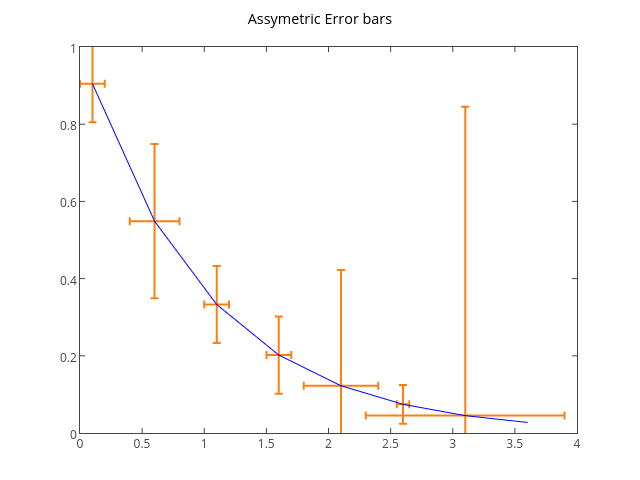 Assymetric Error bars | line chartwith vertical error bars made by Tarzzz | plotly