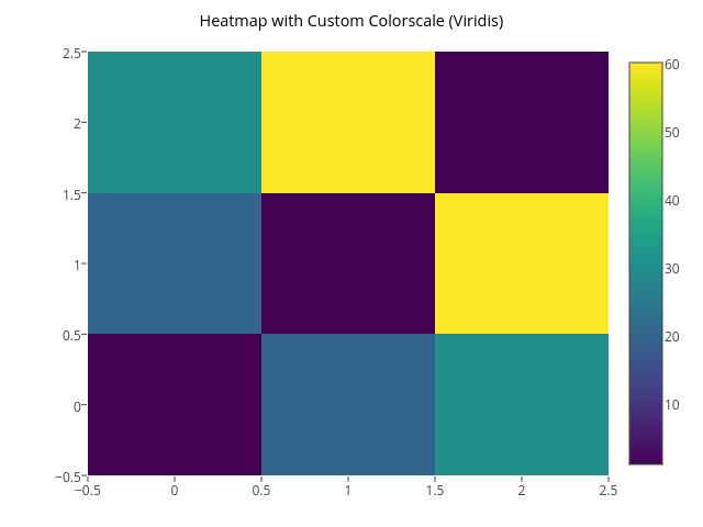 Heatmap with Custom Colorscale (Viridis)  | heatmap made by Tarzzz | plotly