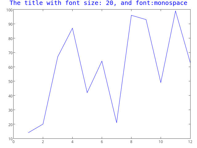 The title with font size: 20, and font:monospace | line chart made by Tarzzz | plotly